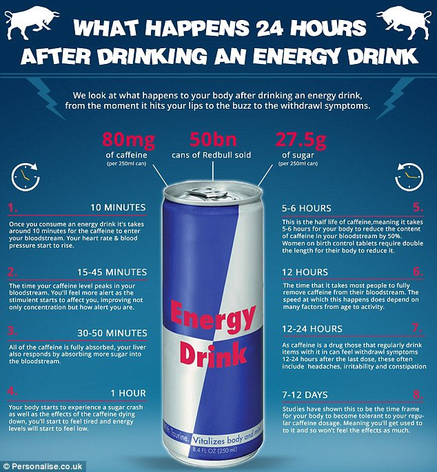 Are Energy Drinks Good For You? Social Website publishes details of effects on body